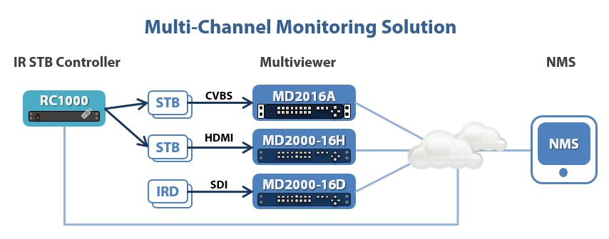 Multi-channel Monitoring Solution