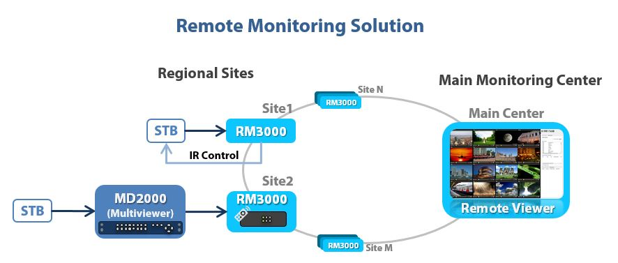 Remote Monitoring Solution